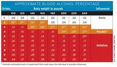 Weight Alcohol Tolerance Chart The Dangers Of Drinking And Boating Boatus