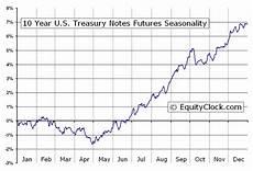 Us Futures Chart 10 Year U S Treasury Notes Futures Ty Seasonal Chart