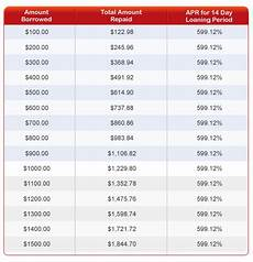 Loan Interest Chart Why Do Interest Rates On Loans Tend To Be Lower In A Weak