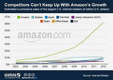 Amazon Sales Growth Chart Chart Competitors Can T Keep Up With Amazon S Growth
