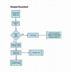 Workflow Chart Template Excel Free 38 Flow Chart Templates In Ms Word Pdf Excel