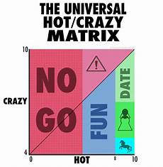 Vs Crazy Chart A Man S Guide To Women Video Hilarious Sparks Radio