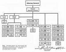 Gtaa Organization Chart Doj Organization Chart
