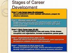 Stages Of Career Development Hrm Final