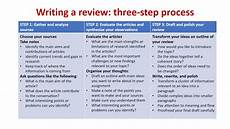 What Is Literture Review Bms1021 Writing The Literature Review Youtube