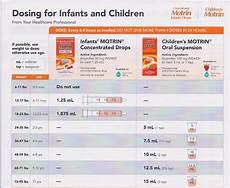 Tylenol Motrin Chart Tylenol And Motrin Dosages