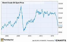Brent Oil Price Live Chart Oil News Oil Prices Keep Plunging As Surging Supplies