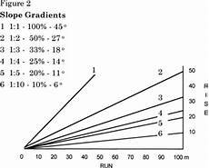 Grade Slope Chart Bc Ministry Of Forests Recreation Manual Chapter 10