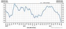 Average Gas Price Dips To 3 Per Gallon 187 Autoguide Com News