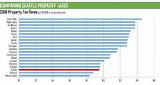 King County Sales Tax Chart Councilmember Herbold 187 Blog Archive 187 Why Art