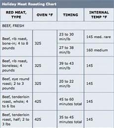 Prime Rib Temperature Chart Boneless Prime Rib Roast Cooking Time