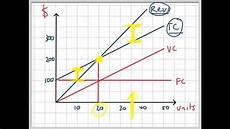 Break Even Analysis Chart Generator Break Even Analysis Graph Youtube