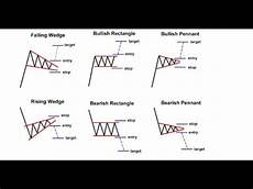 Trade Chart Patterns Like The Pros Interpreting Price Action With Chart Patterns Youtube