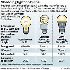 Comparison Of Incandescent And Led Light Bulbs New Law Leads To Light Bulb Hoarders Beaumont Enterprise