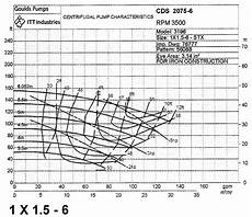 Goulds Pump Curve Chart Various Ways To Determine Pump Flow In The Field