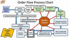 Chart Assembly Order Scada Energy Management Software Transformer Protection