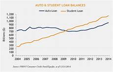 Student Loan Delinquency Rate Chart Is College Worth It The 1 4 Trillion Question Gets