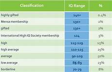 Mensa Iq Test Score Chart What Does My Iq Score Mean Your Iq Score Explained