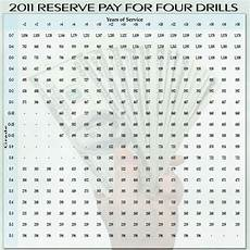 2014 Drill Pay Chart Power Hand Tools Suggestions