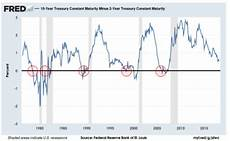 Inverted Yield Curve Chart Beware An Inverted Yield Curve