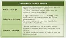 Alzheimers Stages Chart 7 Stages Of Alzheimer S Symptoms And Stages Of Alzheimer