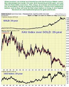 20 Year Gold Chart Takes Courage To Buy Gold And Silver Here The Market