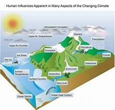 What Effect Does Human Activity Have On Many Ecosystems Faqs National Climate Assessment