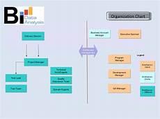 Mod Capability Sponsor Organisation Chart Mobile Testing Capability