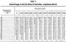 Dissolved Oxygen Temperature Chart Oxygen In Blood Levels Chart Diabetes Go Away