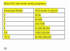Beta Chart What Is Hcg Hormone Or Beta Hcg And How The Fda Is