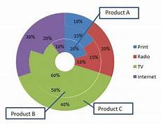 Double Donut Chart Excel Multiple Pie Charts General Discussion General Wijmo