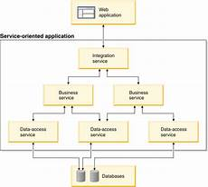 Service Oriented Person Definition Service Oriented Architecture Soa Overview