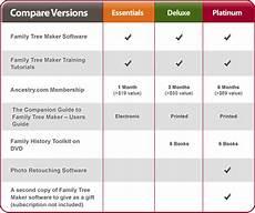 Comparison Chart Maker Family Tree Maker Platinum 2012 Coupon Codes Amp Discounts