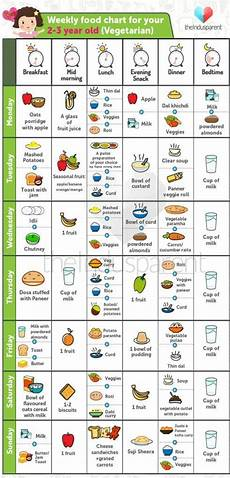 2 Year Old Food Chart Yummy Food Chart For Babies Aged 2 3 Year Old Theindusparent