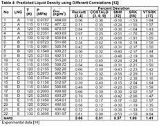 Liquid Density Chart Guidelines For Liquid Density Prediction Part 1