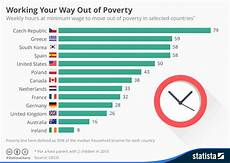 World Minimum Wage Chart Chart Working Your Way Out Of Poverty On The Minimum Wage