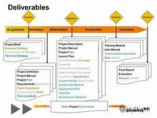 Marketing Deliverables Business Plan Deliverables