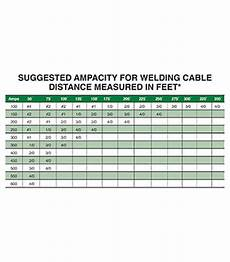 Welding Cable Chart Amp Rating For Welding Cable Chart Edoos Caribbean