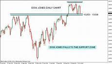 Dow Jones Daily Chart Stock Market Chart Analysis Dow Jones Weekend Update