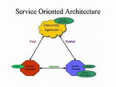 Service Oriented Person Definition Web Services Architecture
