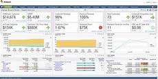 Saas Metrics Intacct Digital Board Book Dashboard Cargas Systems