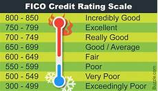Experian Credit Score Range Chart Experian Credit Score Chart World Of Reference