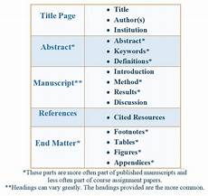 Apa Format Structure Formatting Apa Guide Based On The 6th Edition