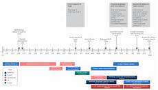 Examples Of Timeline How To Make A Timeline In Google Docs Lucidchart Blog
