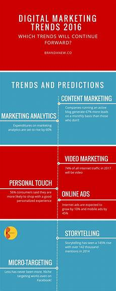 Marketing Trends 7 Digital Marketing Trends For Your Brand Success In 2016
