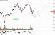 Bitcoin Misery Index Chart Bitcoin Misery Index Potential Outcomes Chart Analysis