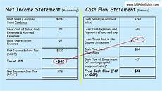 How To Create A Statement Of Cash Flows Cash Flow Statement Tutorial In 3 Easy Steps