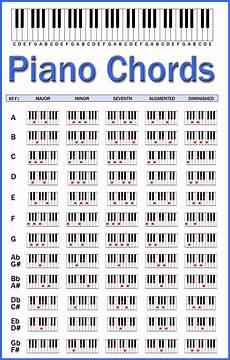 Jazz Chord Chart For Piano Piano Chords Chart By Skcin7 Deviantart Com On Deviantart