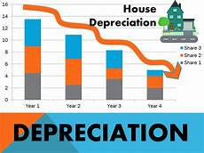Three Methods Of Depreciation Methods Of Depreciation Formulas Problems And Solutions