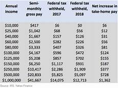 2018 Federal Tax Chart New Irs Tax Withholding Tables Mean Your Paycheck Might Be